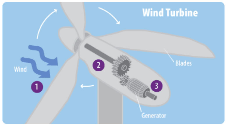 glossary - climate, energy, and society - college of ... fan energy diagram wind energy diagram