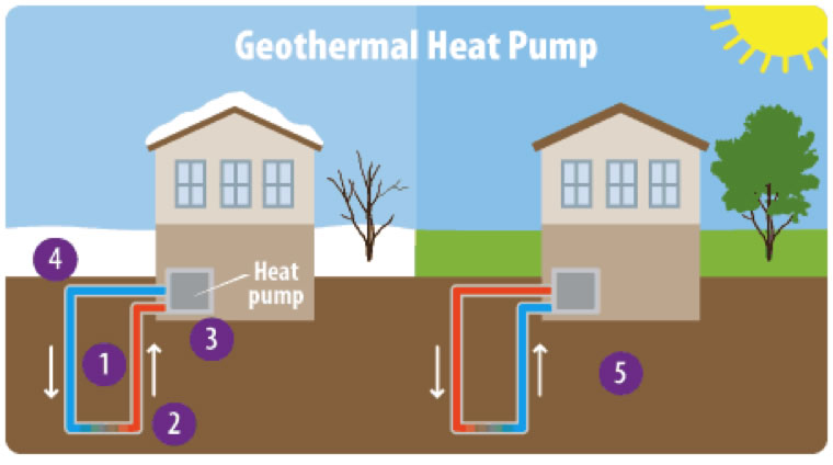 Geothermal Heat Pump : Glossary climate energy and society college of